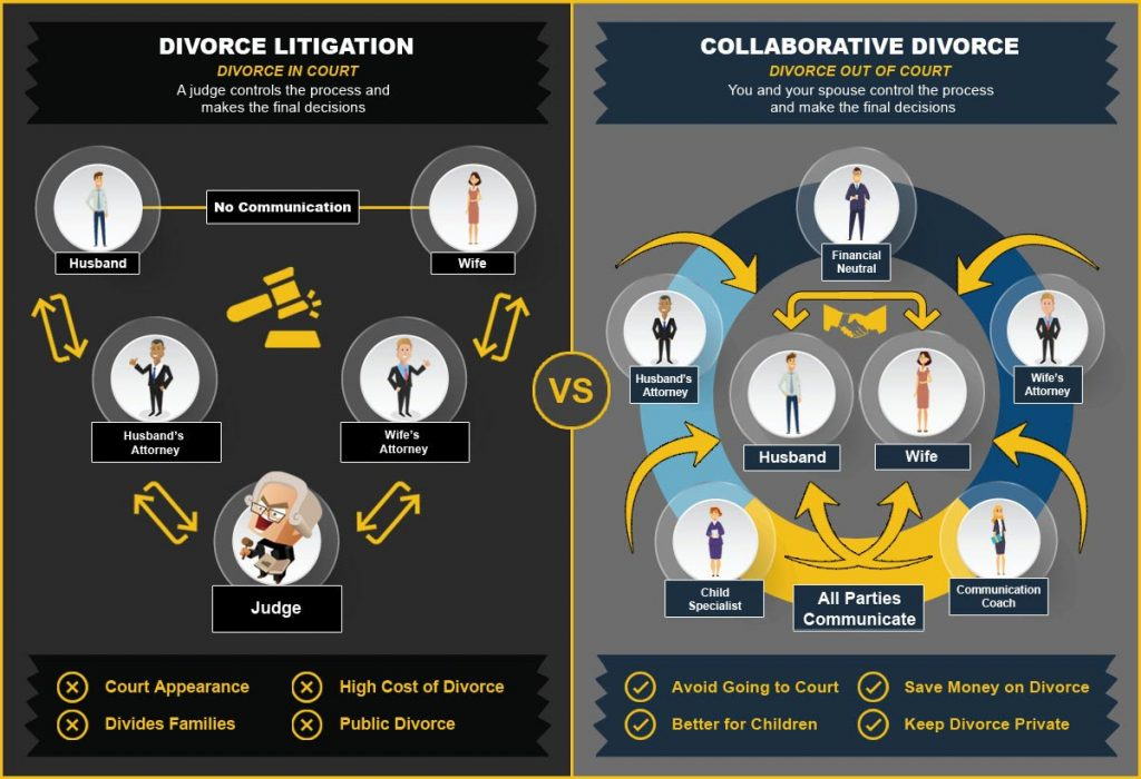 Side by side comparison of the collaborative divorce versus litigation process.